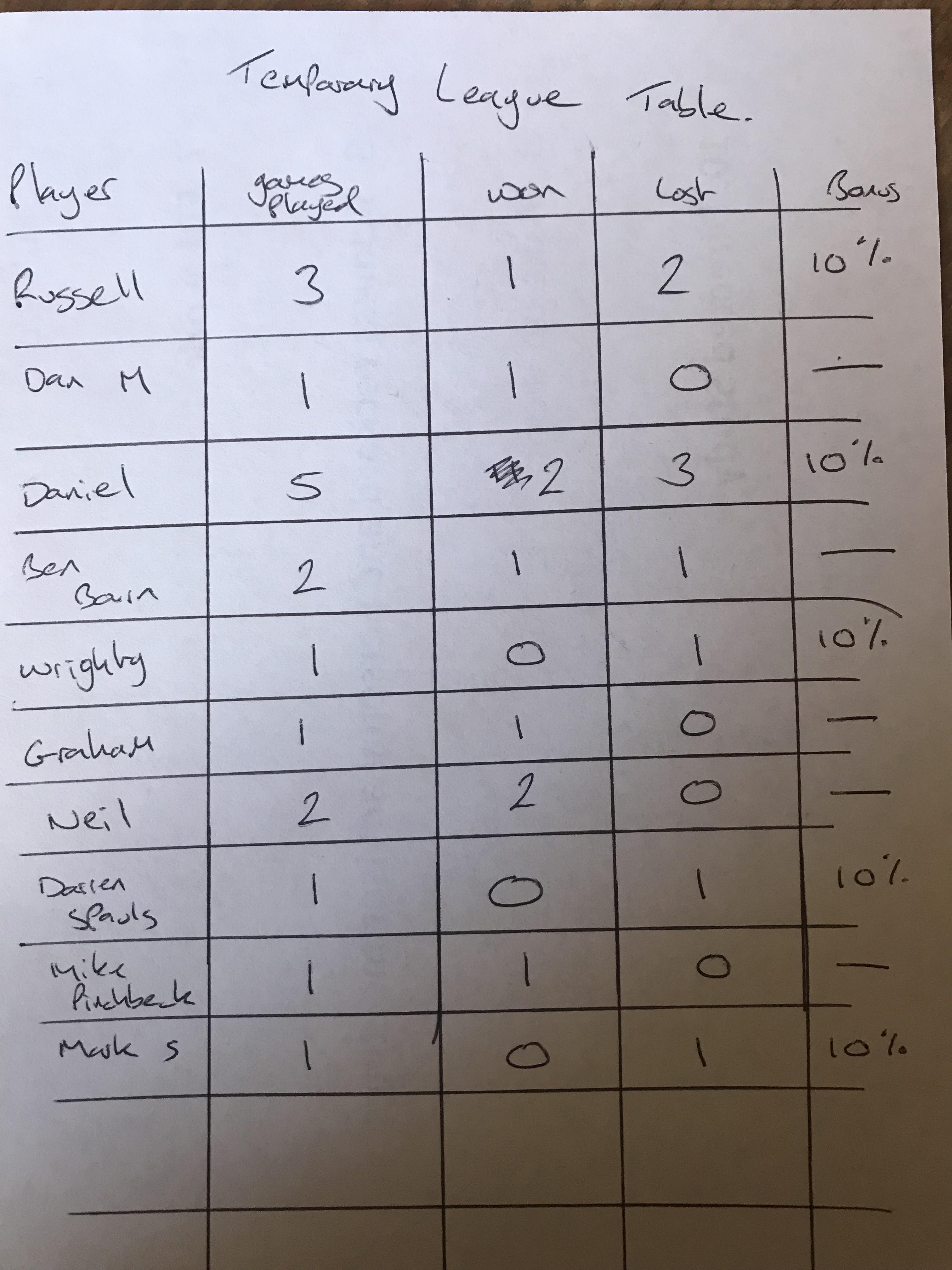 Temporary league table